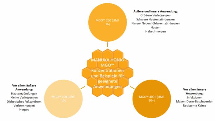 Manuka Honig mit unterschiedlichen MGO™ Konzentrationen